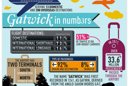 Gatwick in numbers Infographic