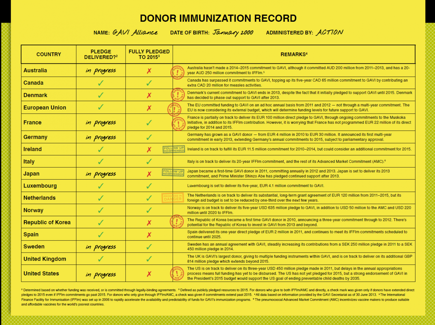 GAVI Donor Immunization Record Infographic