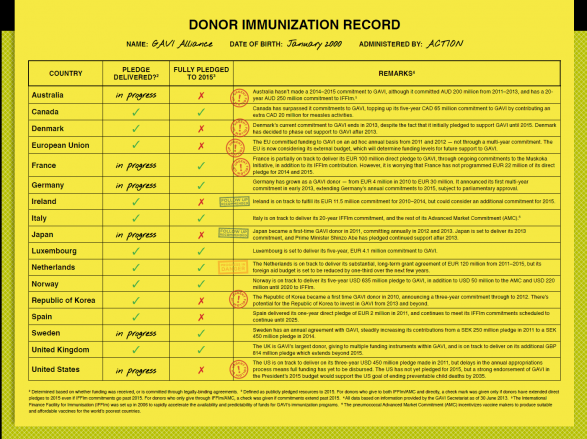 GAVI Donor Immunization Record