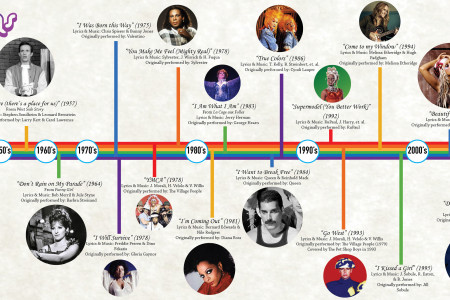 Gay Anthems Timeline Infographic