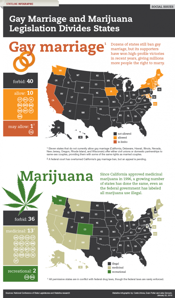 gay marriage and marijuana divide states 510c148b6f5a1 w587 Gay Marriage and Marijuana Legislation Divides States