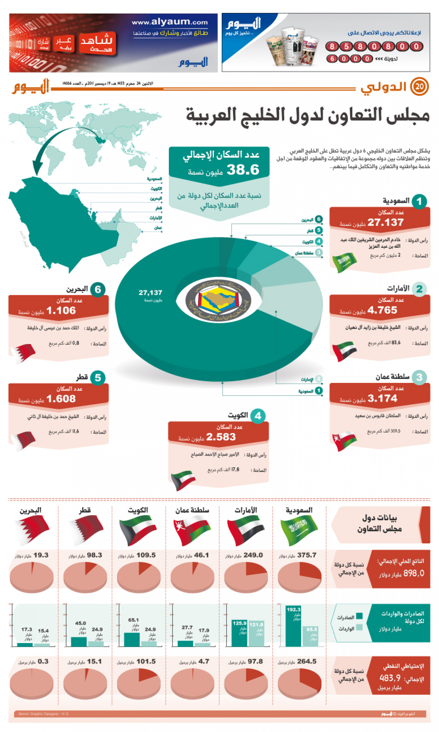 GCC Countries Infographic