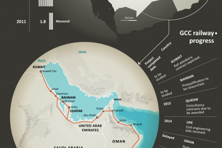GCC rails Infographic