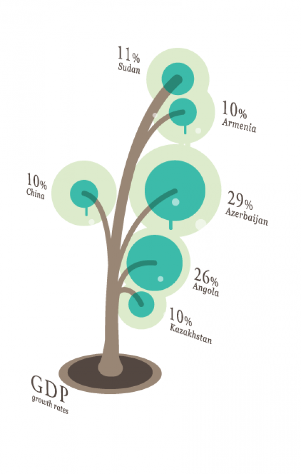 GDP Growth Tree Infographic