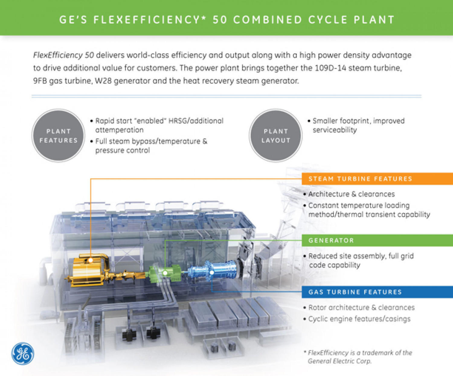 GE Flexeficiency* 50 Power Plant Infographic