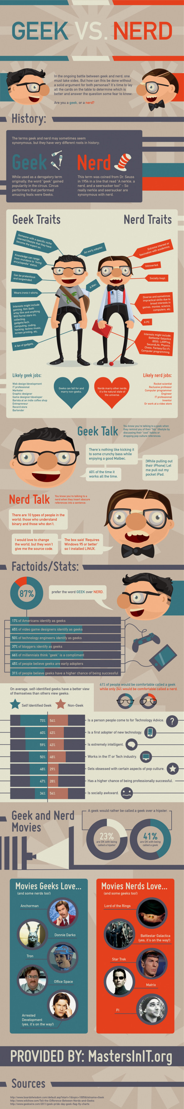 Geek vs Nerd Infographic