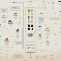 Gelato Di Roma Infographic