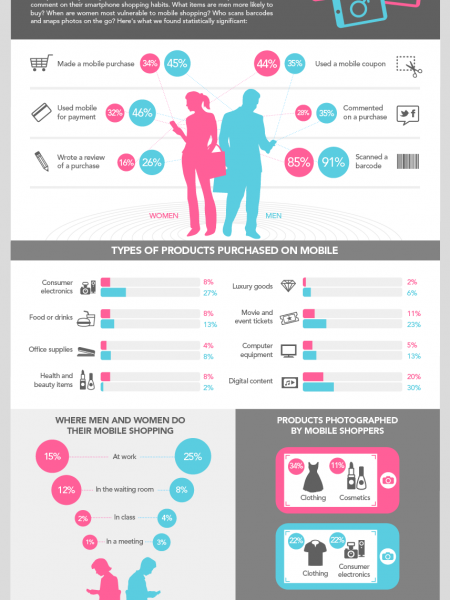 Gender Difference in Mobile Shopping Infographic