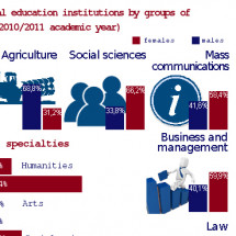 Gender distribution of students of higher professional institutions by groups of specialties in Kyrgyzstan  Infographic