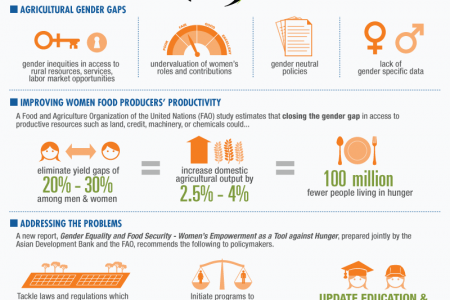 Gender Equality and Food Security: Women's Empowerment as a Tool against Hunger Infographic