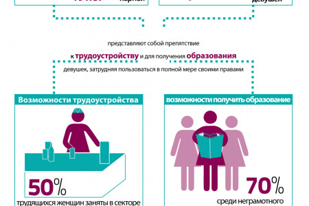 Gender Equality: Caucasus & Western CIS (russian) Infographic