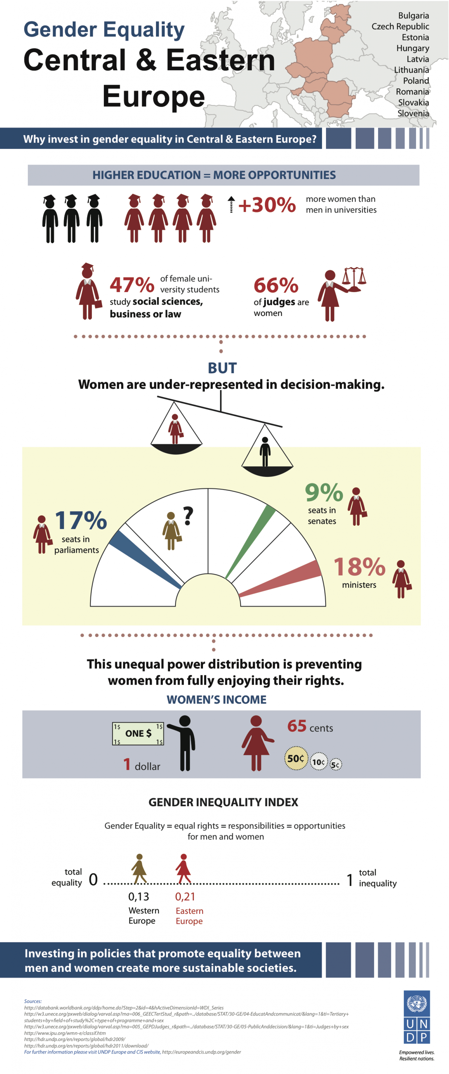 Gender Equality: Central & Eastern Europe Infographic
