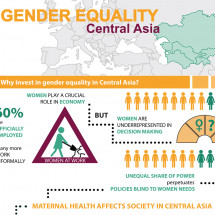 Gender Equality, Central Asia Infographic