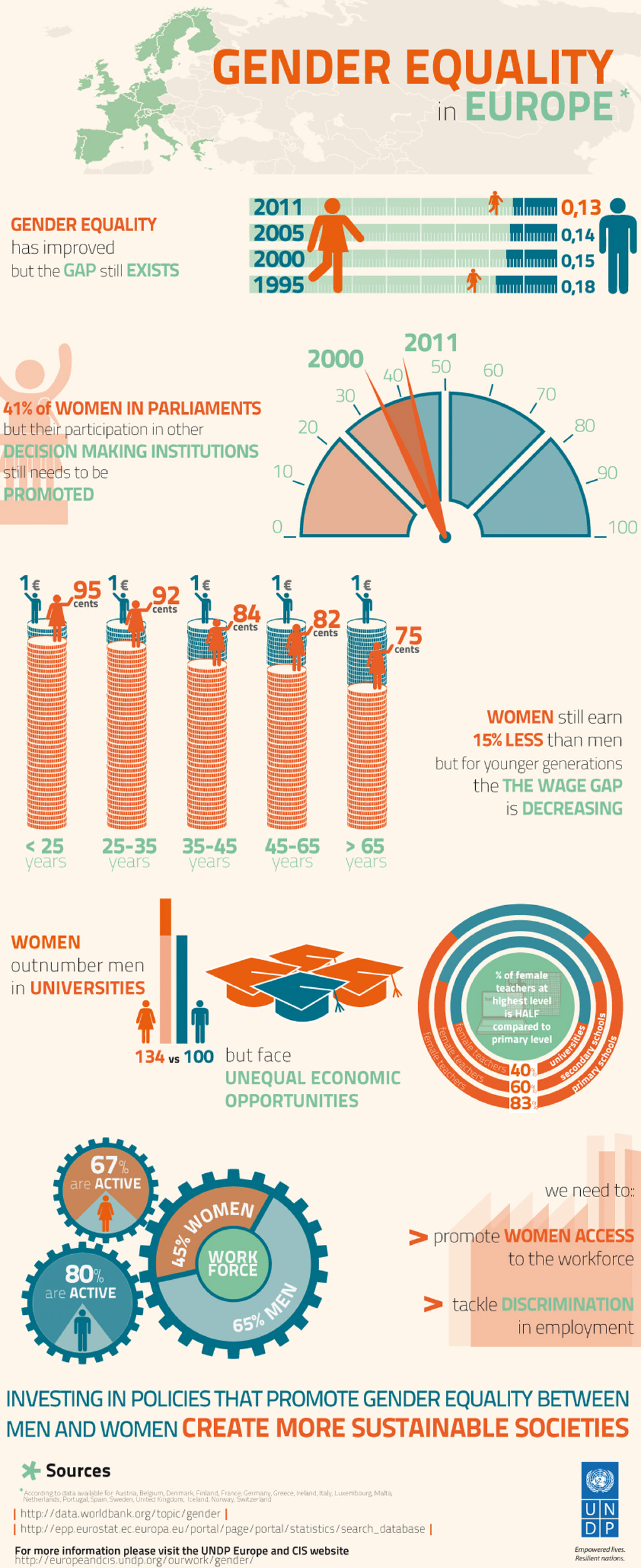 Gender Equality in Europe Infographic