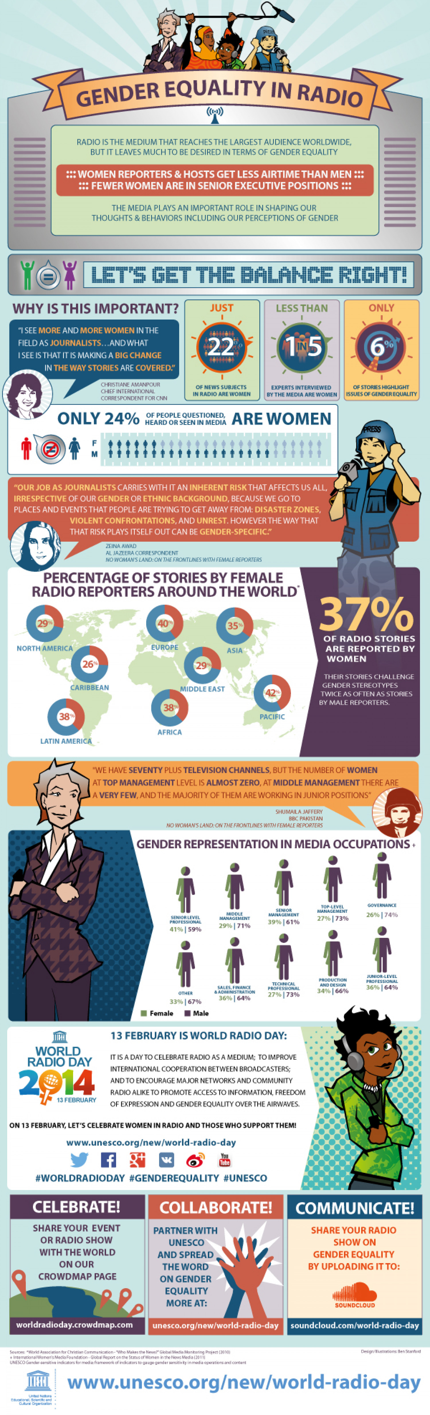 Gender Equality in Radio Infographic
