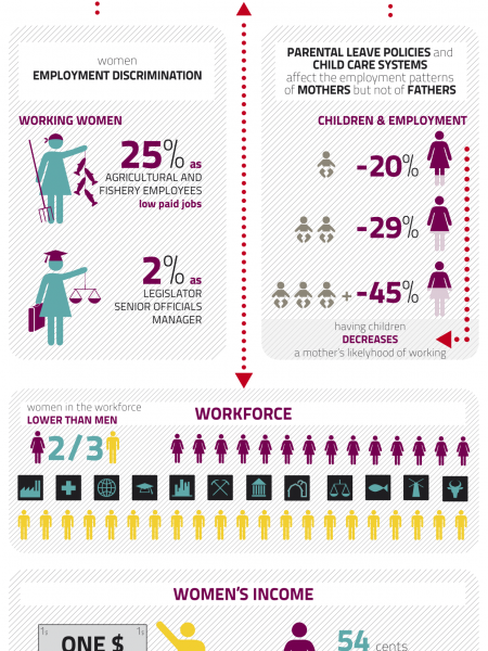 Gender Equality: The Balkans & Turkey Infographic