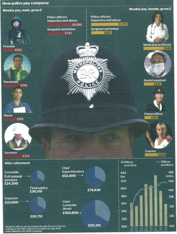 Gender Gap: How Police Pay Compares in UK Infographic