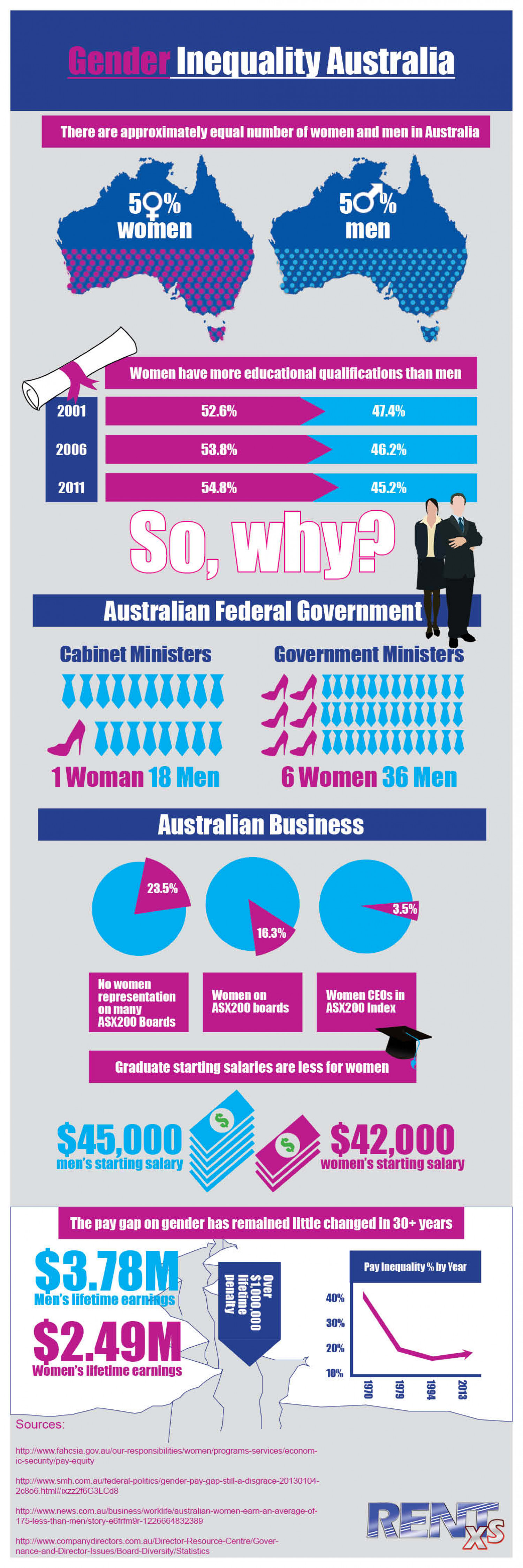 Gender Inequality Australia Infographic