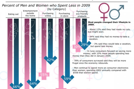 Gender Spending in the Recession Infographic
