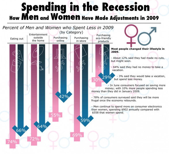 Gender Spending in the Recession