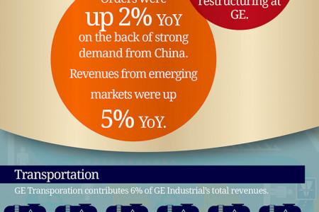 General Electric Earnings Review Infographic