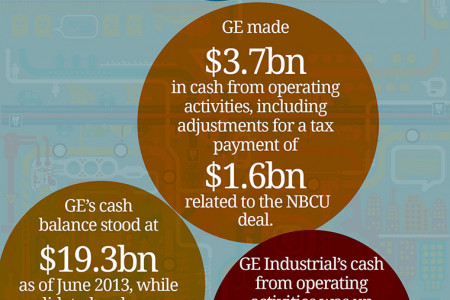 General Electric (GE) Dividends Infographic