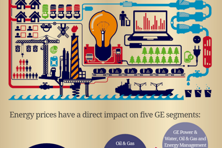 General Electric Stock Price Dirvers Infographic