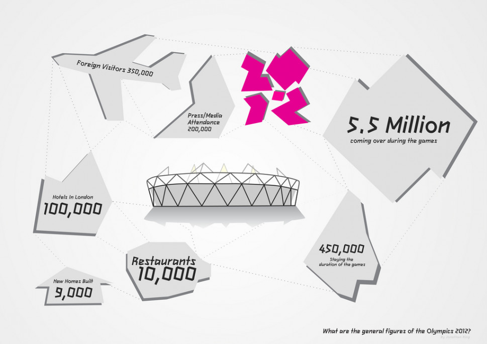 General Figures of Olympics 2012 Infographic