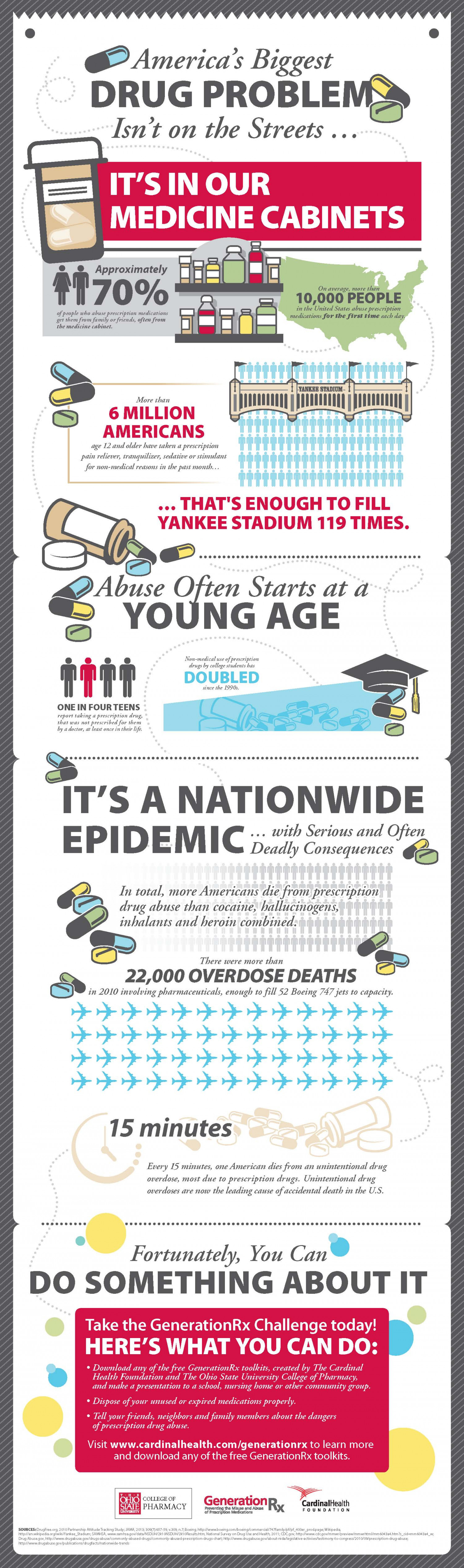 Generation Rx Infographic
