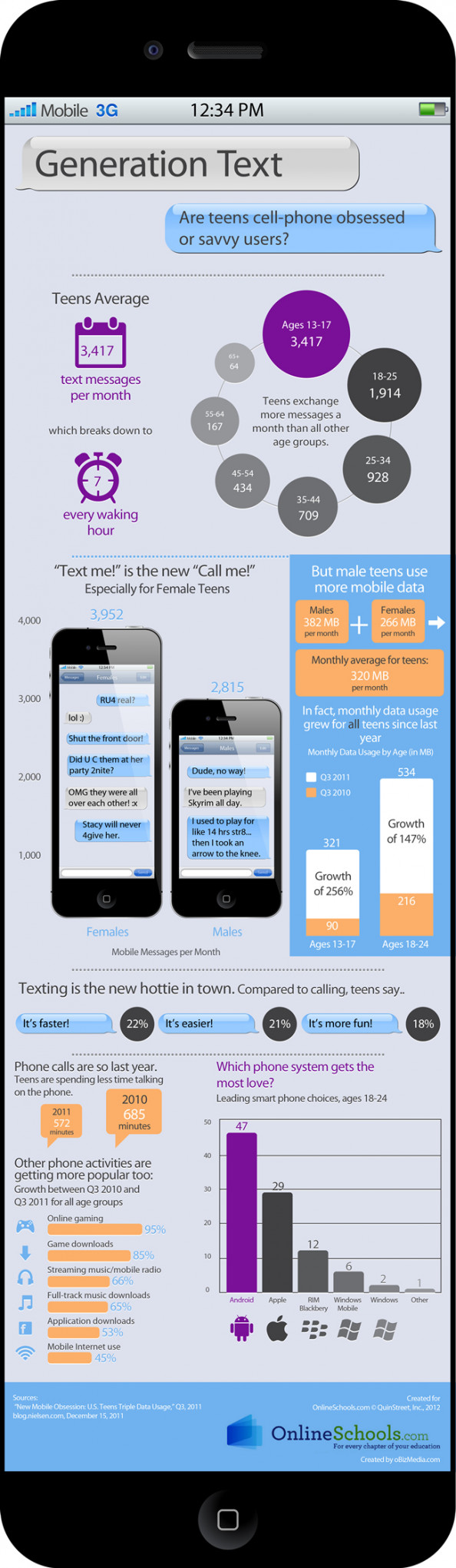 Generation Text: Are Teens Cellphone Obssesed or Savvy Users? Infographic