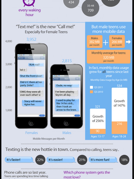 Generation Text: Teenagers & Cell Phones Infographic