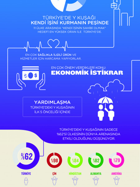 Generation Y in Turkey Infographic