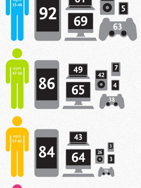 Generations & Gadgets - Who owns what Infographic