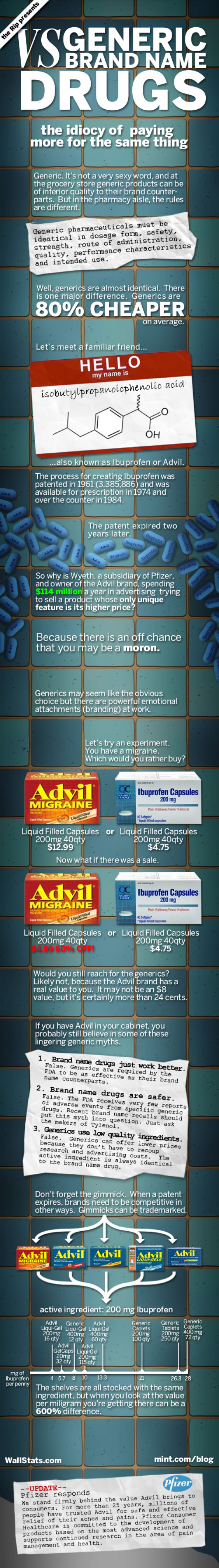 Generic vs Brand Name Drugs Infographic