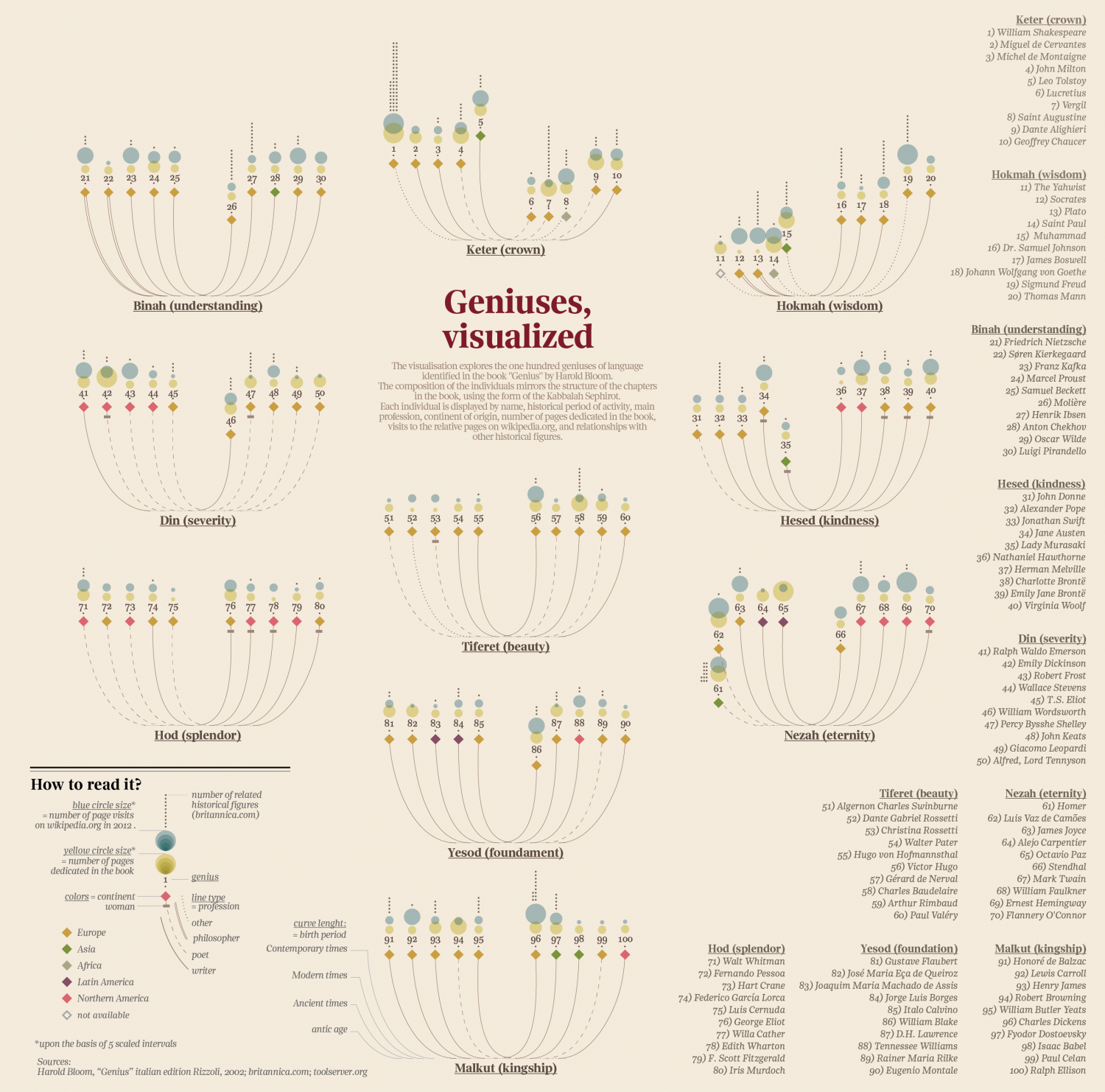Geniuses, visualized Infographic