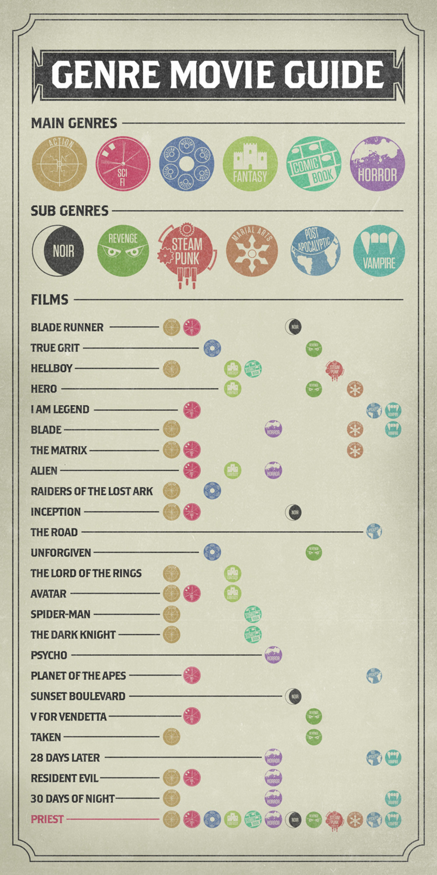 Genre Movie Guide... Priest ticks all the boxes Infographic