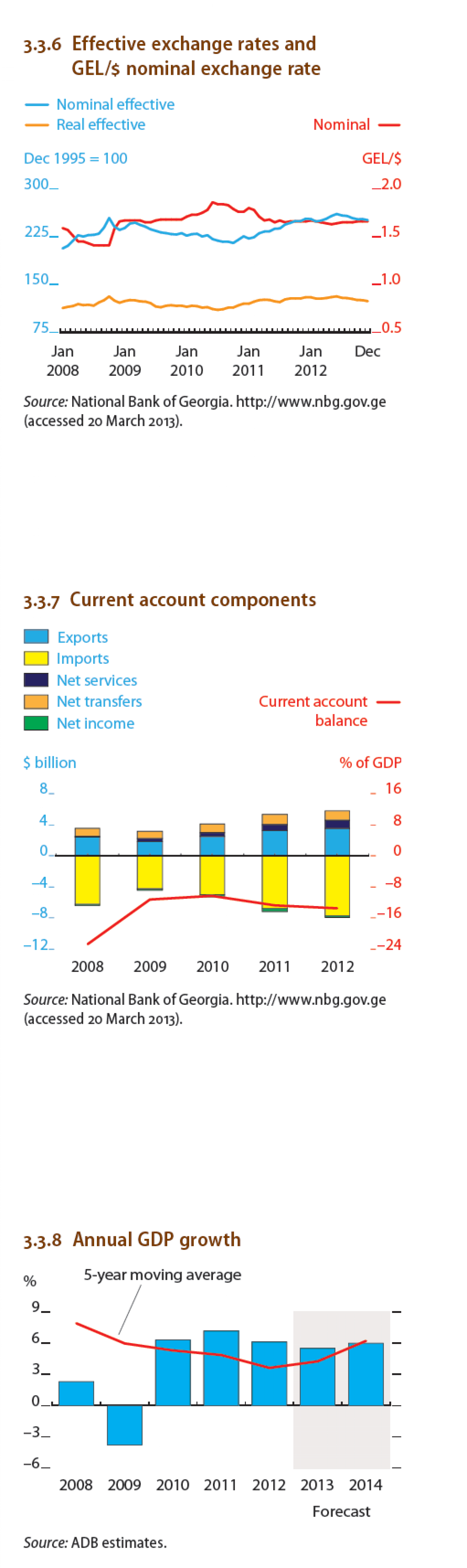 Georgia : Current account conponents Infographic