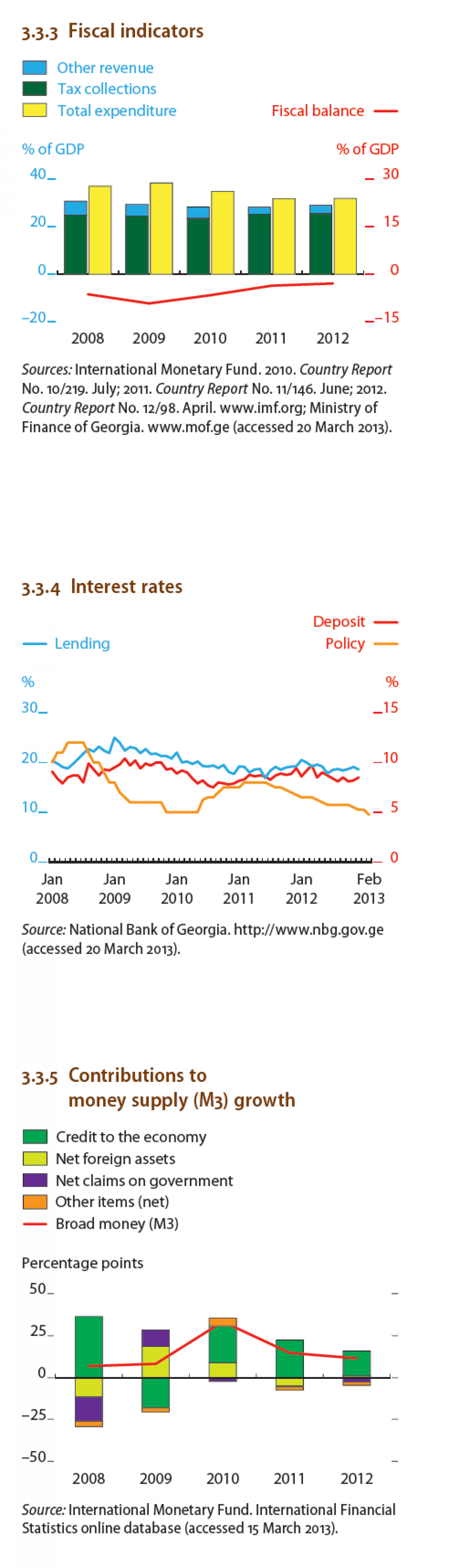 Georgia : Fiscal Indicator, Interest rates Infographic