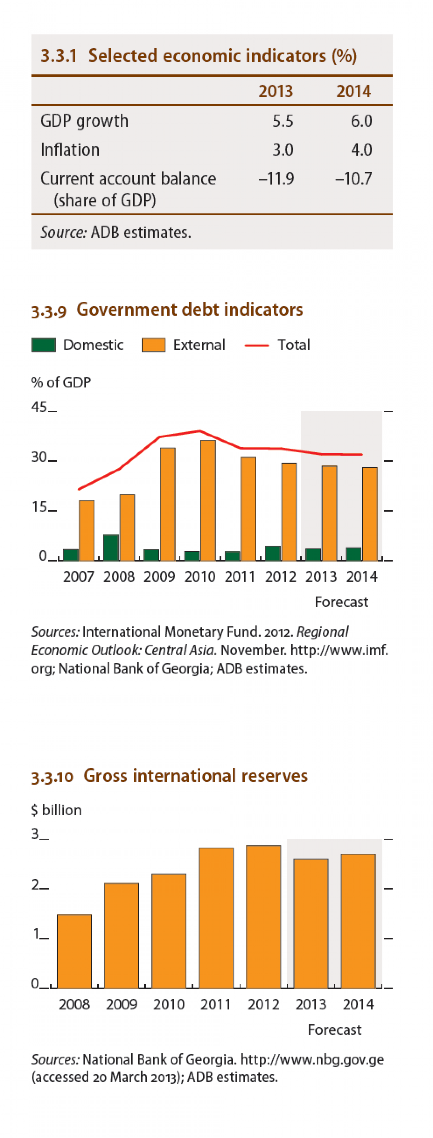 Georgia : Government debt indicators, Gross International Reserves, Selected economic indicator Infographic