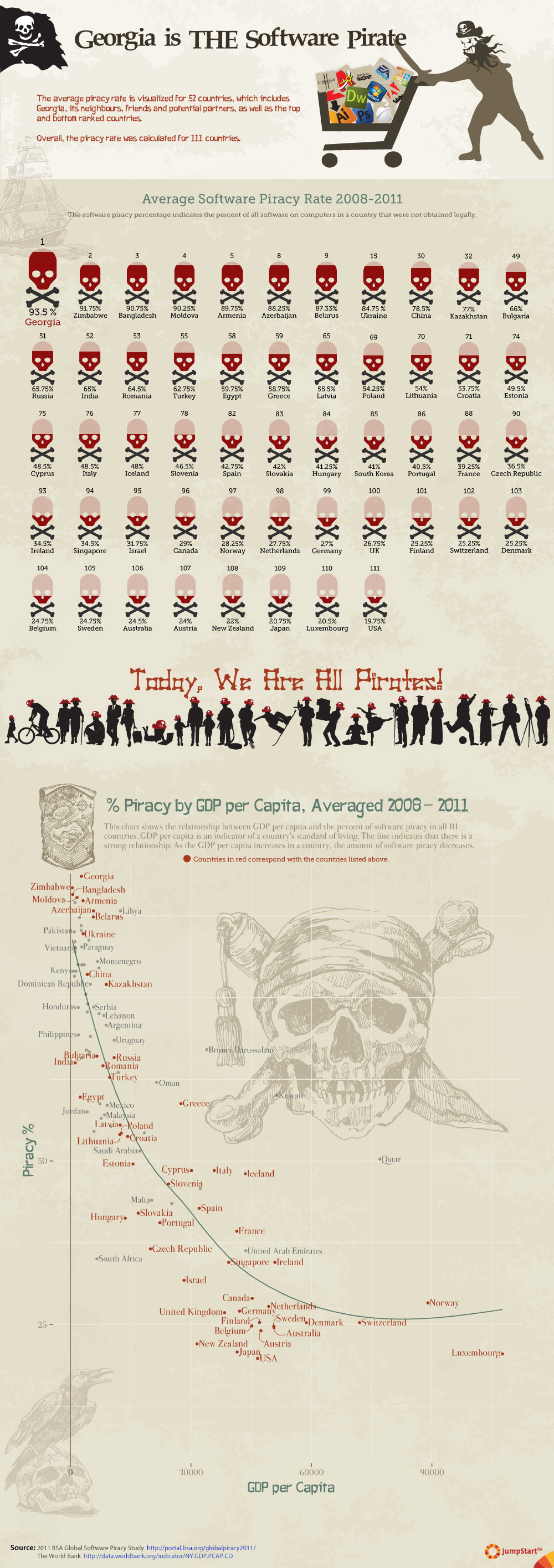 Georgia is THE Software Pirate Infographic
