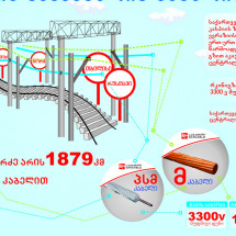 Georgian Railway equipped by Sakcables' product Infographic
