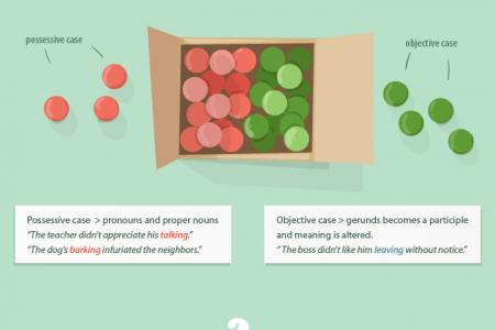 Gerund: hints and tips Infographic