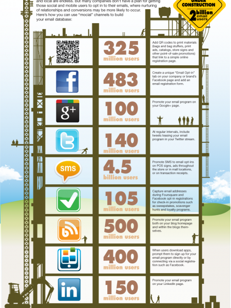 Get �Mocial� With Your Email List Infographic