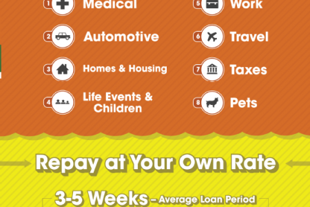 Get Paid Pronto: How Payday Loans Help Infographic