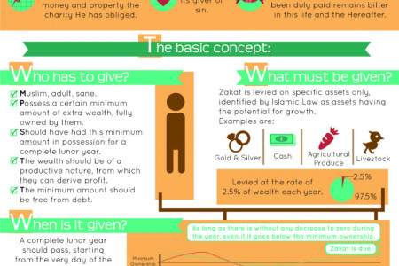 Get Rich By Giving More - Zakat Infographic