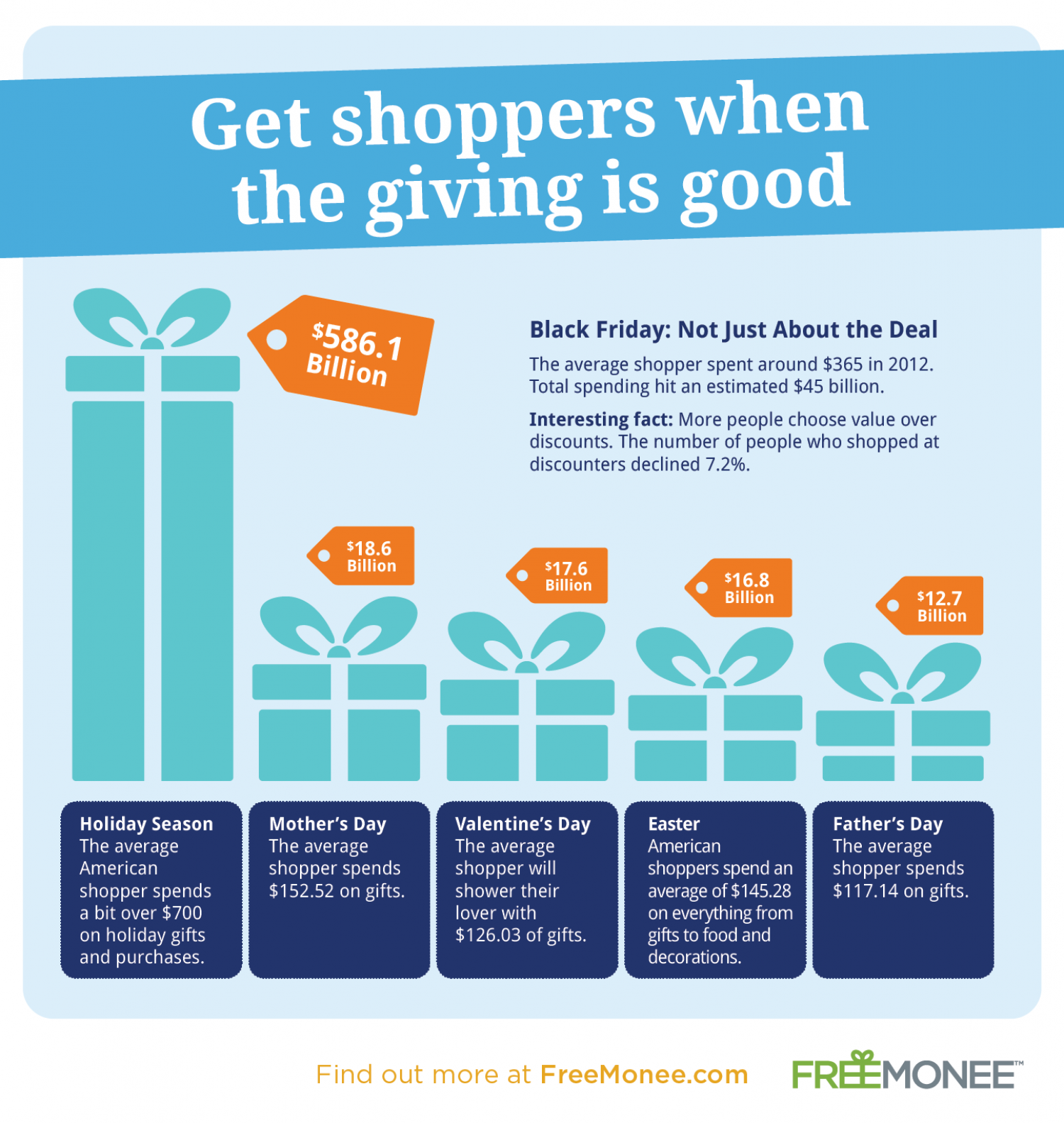 Get Shoppers When the Giving is Good Infographic