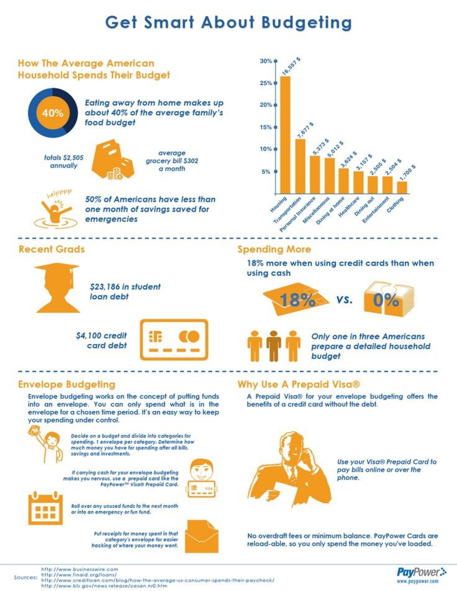 Get Smart About Budgeting Infographic