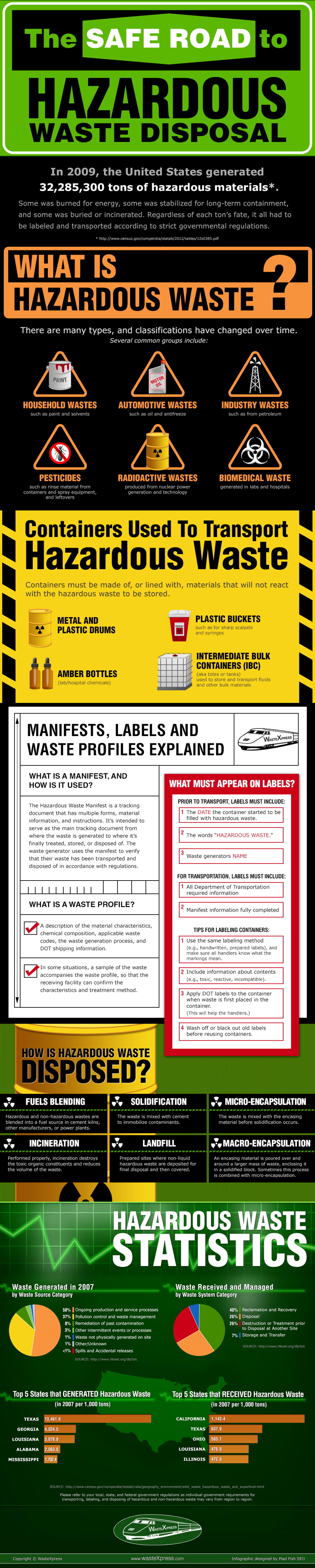 Get the Facts on Hazardous Waste Disposal Infographic