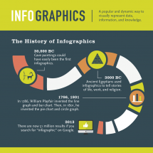 Get the Info on Infographics Infographic