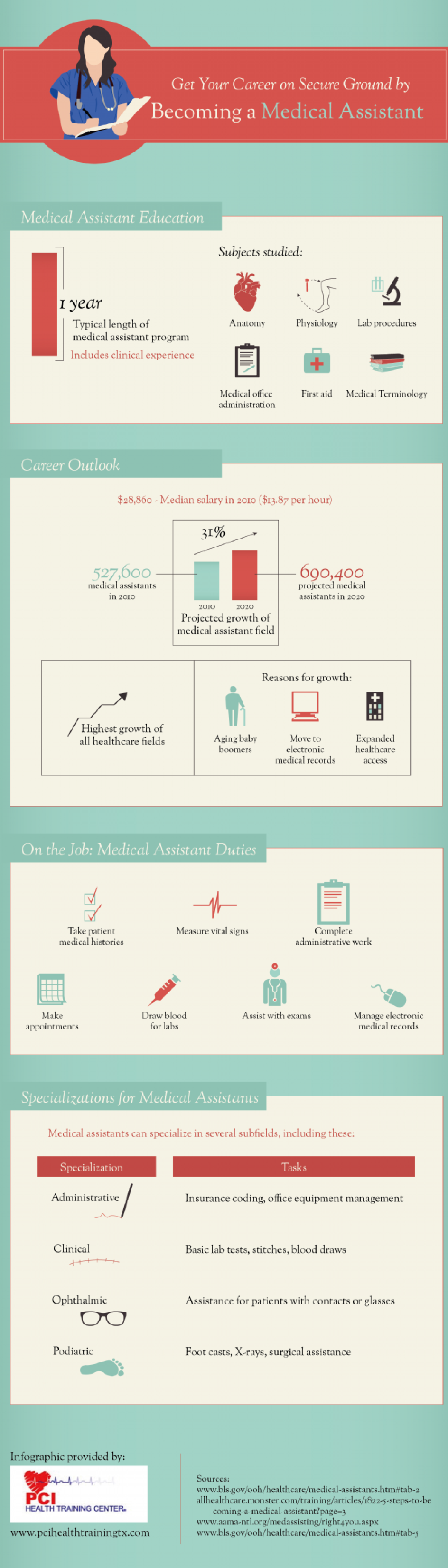 Get Your Career on Secure Ground by Becoming a Medical Assistant Infographic